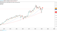 Trade of the Day: Financial SPDR ETF Flashes a Sell Signal