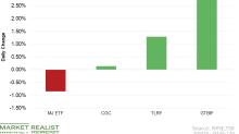 Tilray and Green Thumb Gain amid Broader Market Weakness