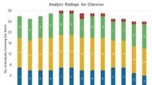 Why Chevron Has a 'Buy' Rating from Most Wall Street Analysts