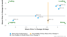 Morguard Corp. breached its 50 day moving average in a Bearish Manner : MRC-CA : August 28, 2017