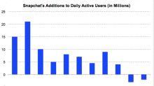 Snap's Latest Move to Get More Revenue per User