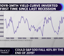 This analyst says S&P 500 could fall 40% as yield curve inverts