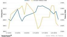 XLU: How Interest Rates Affect Utilities
