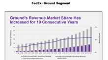 Will Ground Operations Expansion Give a Boost to FedEx's Revenue?