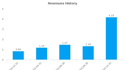 SIGA Technologies, Inc. :SIGA-US: Earnings Analysis: Q4, 2015 By the Numbers