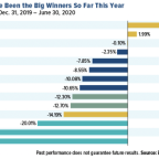 The Best And Worst Commodities In 2020