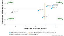 Kubota Corp. breached its 50 day moving average in a Bearish Manner : KUO1-DE : October 13, 2017