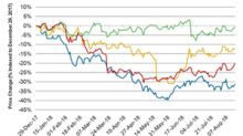 Hain Celestial Stock Slumps 31.4% in 2018