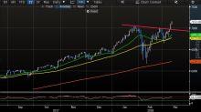 Wall Street consolida i guadagni in attesa del CPI di Febbraio..