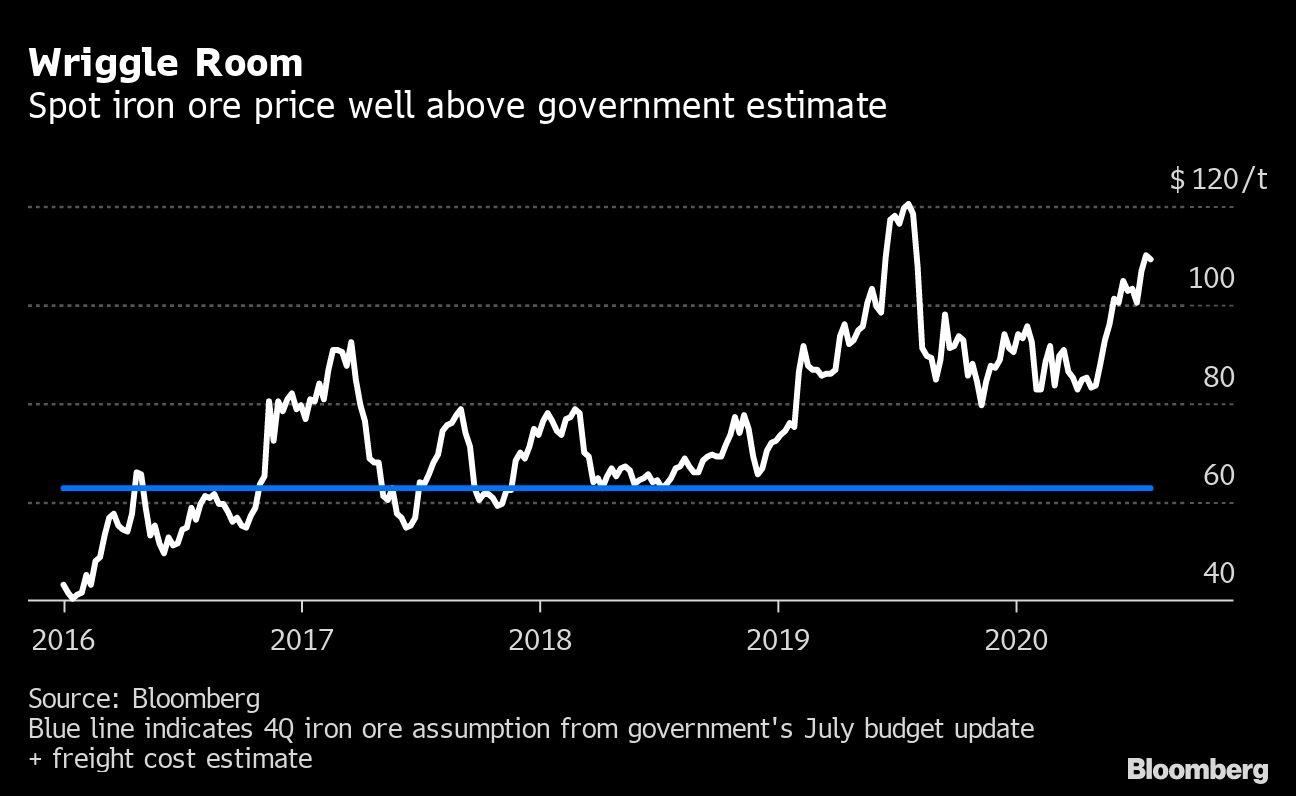 Australia Lowballs Iron Price That Boosts Economy and Budget