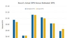 Did Nucor's 1Q18 Earnings Guidance Impress the Market?