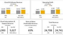 SAP Hits or Exceeds All Raised Outlook Metrics