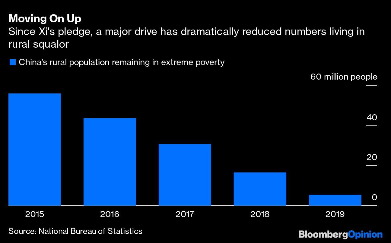 China Scores Big Against Poverty But the Poor Haven't Gone Away