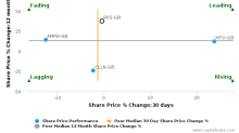 RPS Group Plc breached its 50 day moving average in a Bullish Manner : RPS-GB : June 21, 2017