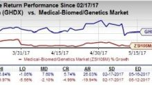 Genomic Health's (GHDX) Oncotype DX GPS Test Data Positive