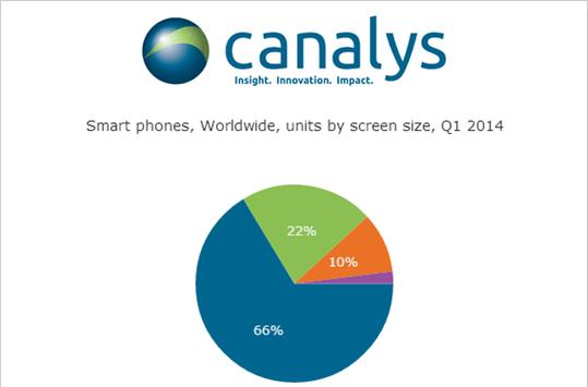 Sales of smartphones with 5-inch+ screens grew by a staggering 369% last quarter