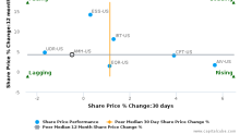 American Homes 4 Rent breached its 50 day moving average in a Bearish Manner : AMH-US : August 7, 2017