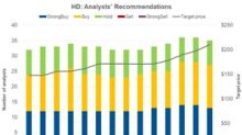 Home Depot: Analysts' Recommendations and Target Price