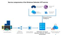 Why Microsoft May Be Considering Buyouts for Its Windows Defender Platform