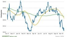 Energy Transfer Stock: Is More Weakness Coming?