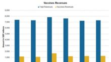 How GlaxoSmithKline's Vaccines Business Has Performed Recently