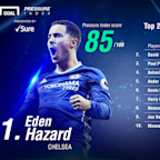 The conquerors of pressure - how Hazard and Chelsea overcame the heat to secure the Premier League title