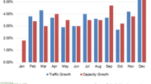 Delta's December Traffic Growth Matched Its Capacity Growth Rate