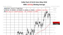 Buy the Earnings Dip on Glu Mobile Stock