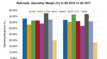 This Railroad's Operating Margin Expanded the Most in Q2