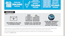 Hilton Reports Fourth Quarter and Full Year Results; Exceeds Net Income, Adjusted EBITDA and Net Unit Growth Expectations
