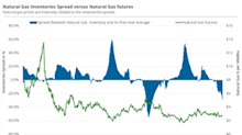Higher Inventories Might Support Natural Gas Prices