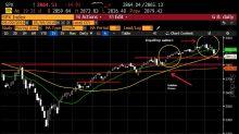 Torna il pessimismo sui mercati riguardo le frizioni USA - Cina