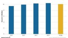 Merck's 1Q18 Estimates: Revenues Expected to Increase