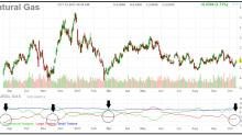 Natural Gas Getting Ready To Pop Higher? (UNG)