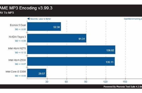Benchmarks show Samsung's Exynos 5 processor is a beast with Linux