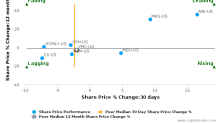 Vulcan Materials Co. breached its 50 day moving average in a Bearish Manner : VMC-US : December 13, 2017