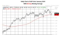Buy Calls to Bet on New ADP Highs