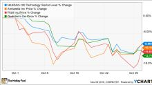 Why These 3 Tech Stocks Fell in October