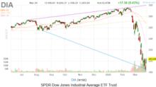 Dow Jones Today: Stimulus Hopes Stoke Epic Dow Rally