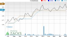 Surging Earnings Estimates Signal Good News for KNOT Offshore (KNOP)