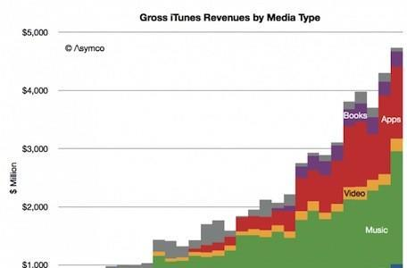 iTunes is more than earning its keep