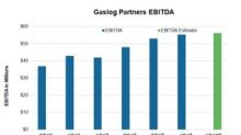 Will GasLog Partners' Earnings Rise in 1Q18?