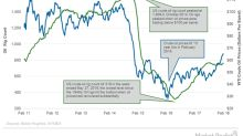 US Crude Oil Rigs Are near April 2015 High