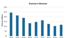 Digging into Euronav's 4Q17 Revenues