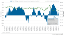 Oil and Natural Gas: Correlation in the Trailing Week