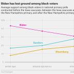 Could Joe Biden Be In Trouble In South Carolina?