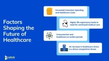Understanding Key Factors Influencing the Future of Healthcare | Experts at Infiniti Research Unveil Crucial Market Insights