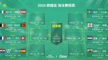 2020歐國盃16強出爐,比利時強碰葡萄牙,英格蘭對德國