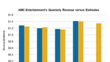 What to Expect for AMC Entertainment's 1Q18 Revenue