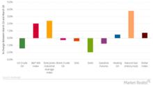 WTI Underperformed Brent Crude Oil Last Week